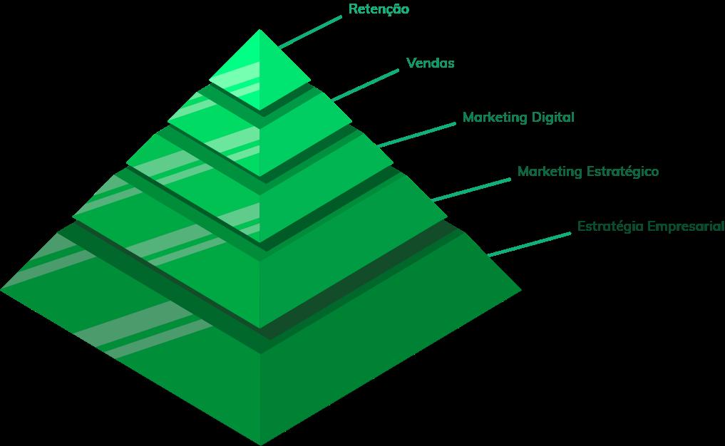 Pirâmide do crescimento - Orgânica Digital