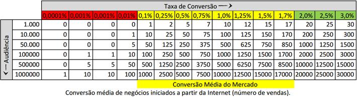 Audiência X Taxas de Conversão = Número de Vendas